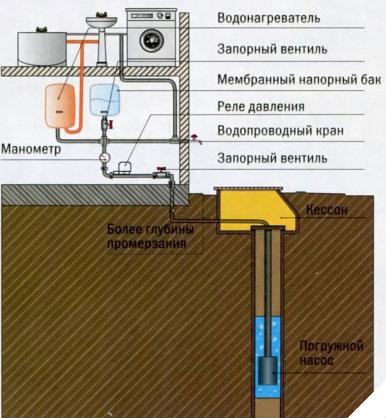 Устройство скважины воды своими руками
